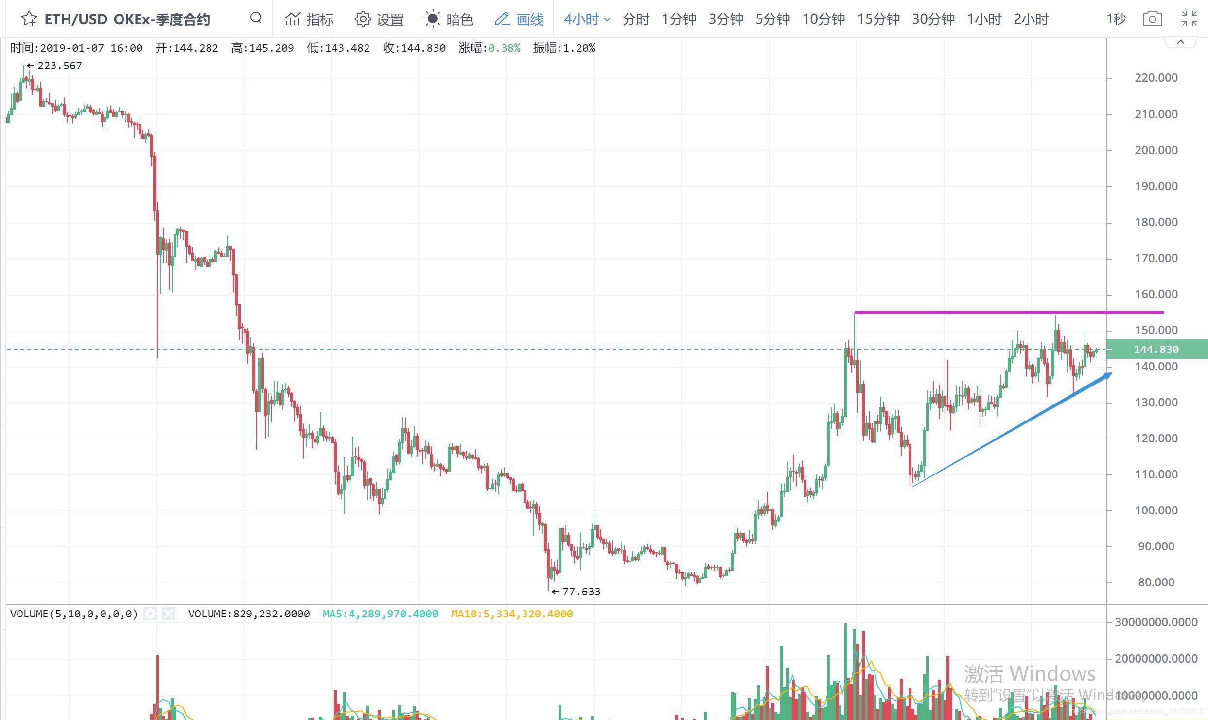 limita de retragere a piețelor btc